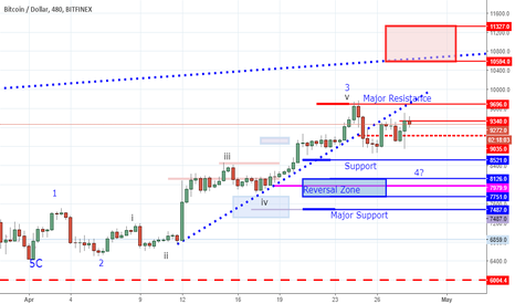BTCUSD: This Market Wants to Move Higher - Trade or Patience?