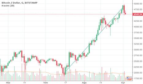 BTCUSD: Bitcoin Artışı