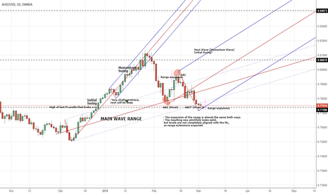 AUDUSD: AUDUSD could be forming the last pivot before starting next wave