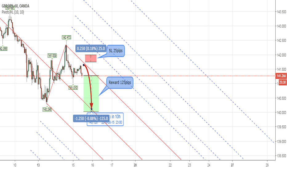 GBPJPY: PITCHFORK - Forex GBPJPY Intraday Analysis Aug 15th 2018