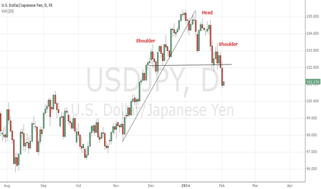 USDJPY: Yen short term
