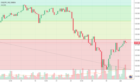 EURJPY: EUR/JPY: continuation of an down trend (target point-125.35)