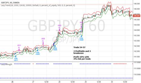 GBPJPY: June Trade 54-57 GBPJPY (Profit 10%)