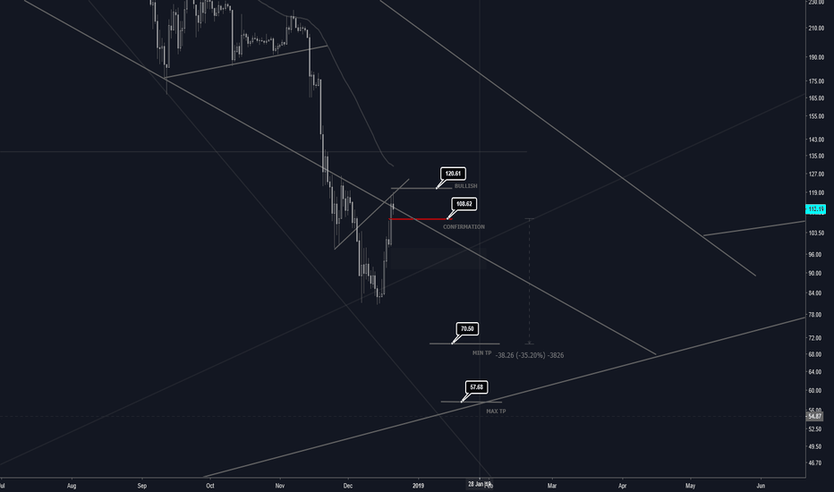 ETHUSD: ETHUSD [REVISED] - 30% Cyclical Short Trade? Final Swan Dive