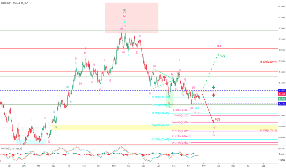 EURUSD: EUR/USD – Decision point still: 1.1432/1.1459!