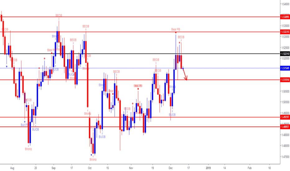 EURCAD: EUR/CAD (*Sign of BEAR momentum)