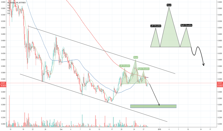 ZRXUSD: next couple hours will tell
