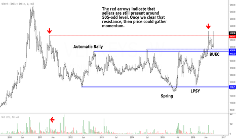 VENKEYS: Venkeys India: Awaiting a Bigger Breakout