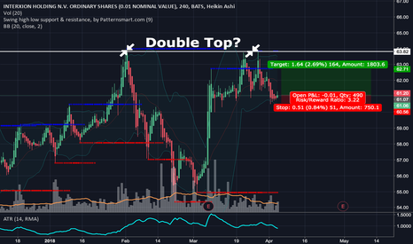 INXN: Double Top or trading BB?
