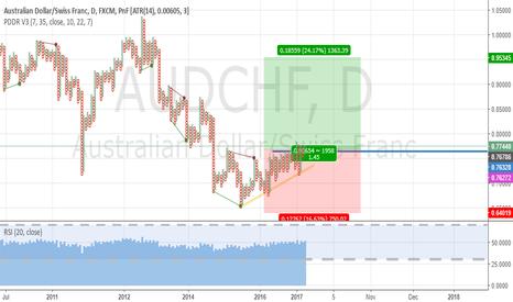 AUDCHF: Australian Dollar Swiss Franc Long Setup