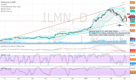 ILMN: ILMN-daily-newDowntrend-with-recent-bearflag