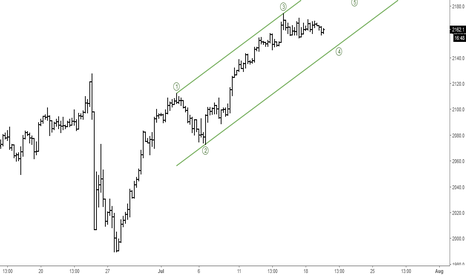 SPX500: SPX500: Elliott Wave Analysis