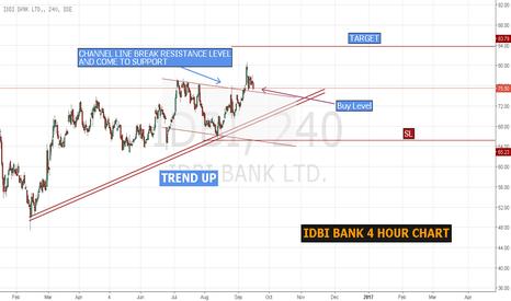 IDBI: IDBI BANK Long