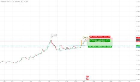 CNYUSD: CNY/USD 遇阻回落