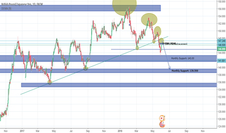 GBPJPY: GBPJPY FURTHER SHORTS OPPORTUNITY