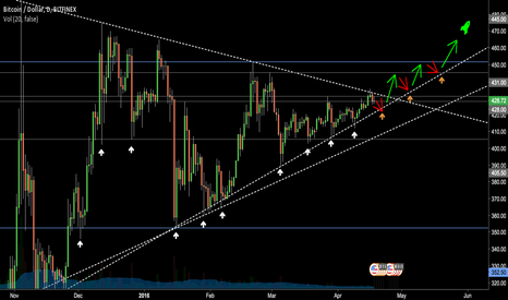 BTCUSD: Follow the Green Rocket to Massive Profit