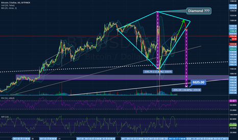 BTCUSD: Diamond formation?