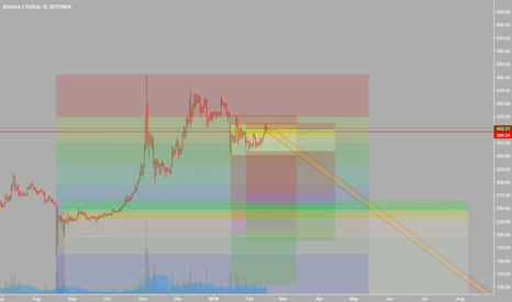BTCUSD: Experimental BTC Fib Prediction