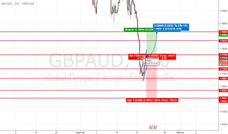 GBPAUD: #GBPAUD ในตอนนี้มีทิศทางตรงกันข้ามกับสกุลเงินปอนด์