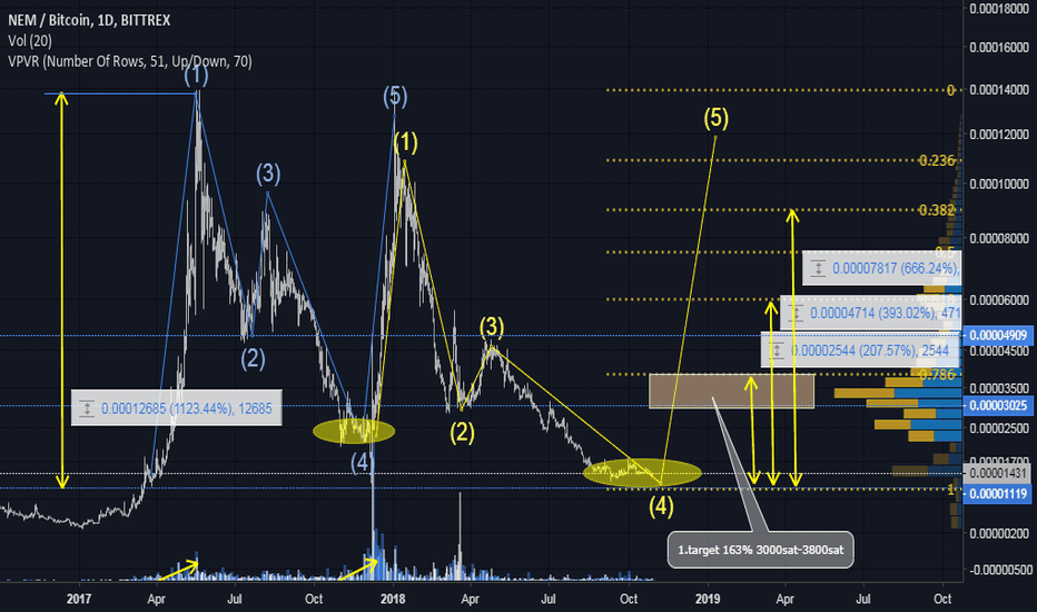 XEMBTC: NEM in strong possition, if pattern repeat, eventual 1123%