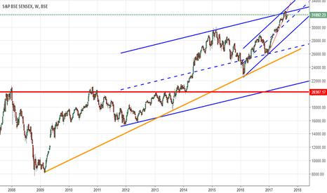 SENSEX: sensex trend line and channel
