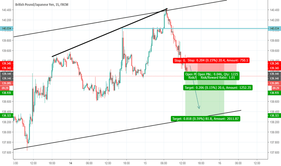 GBPJPY: gbpjpy ratio 1 to 4