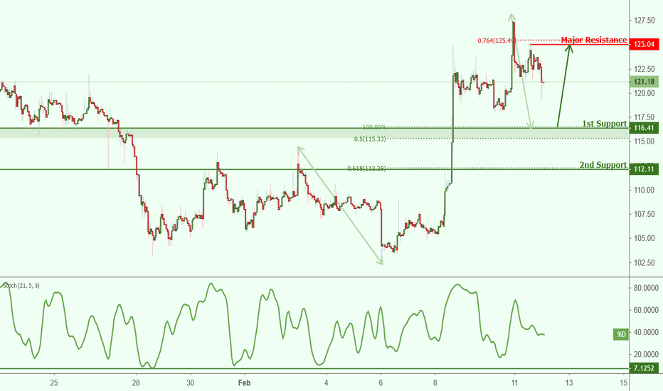 ETHUSD: ETHUSD approaching support, potential bounce!