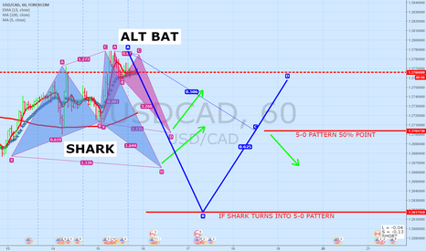 USDCAD: USDCAD 60 Minute Update | BAT SHARK or 5-0 PATTERN