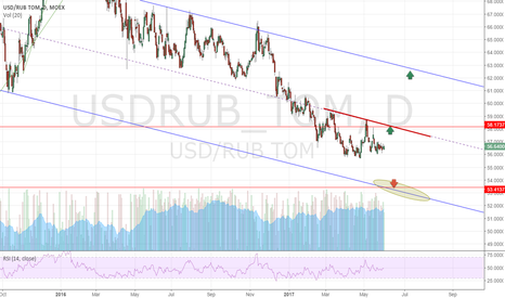 USDRUB_TOM: Long USD-RUB