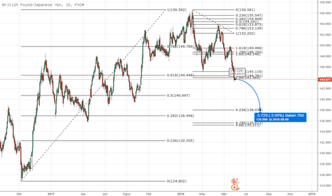 GBPJPY: GBPJPY will drifting lower to 138.00