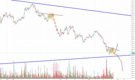 BTCUSD: Bitcoin is getting Dumped again, probably not over yet