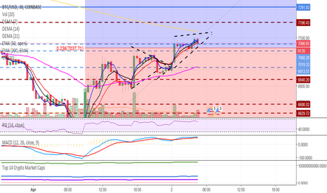 BTCUSD: another move up