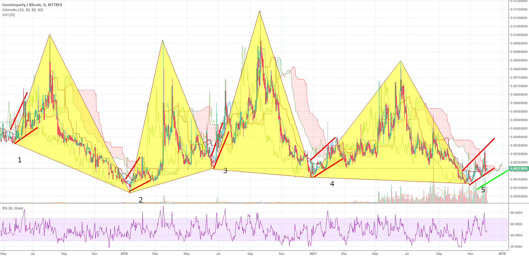 Counterparty possible 5th Bullish Channel