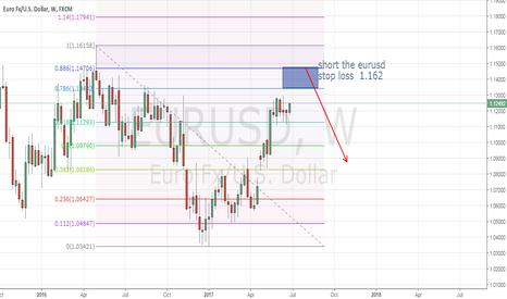 EURUSD: short the eurusd
