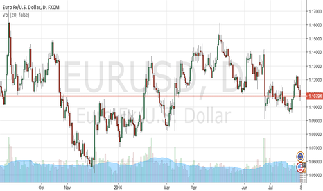 EURUSD: July NFP Impact on Forex market By ForexSQ