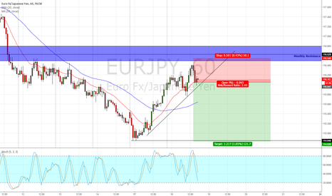 EURJPY: EurJpy about to make lower lows