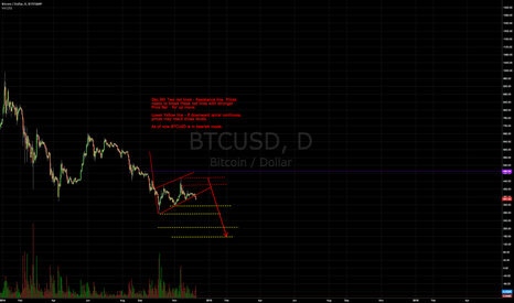 BTCUSD: BTCUSD - Downward move .