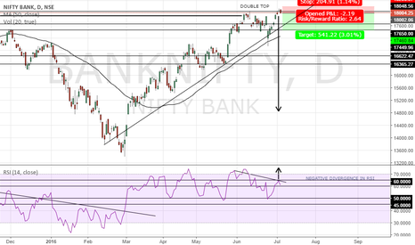 BANKNIFTY: BANK NIFTY SHORT TRADE