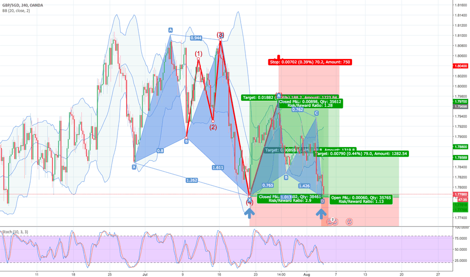 GBPSGD: 38.2% & POSSIBLE 61.8% Retracement LONG GWAVE