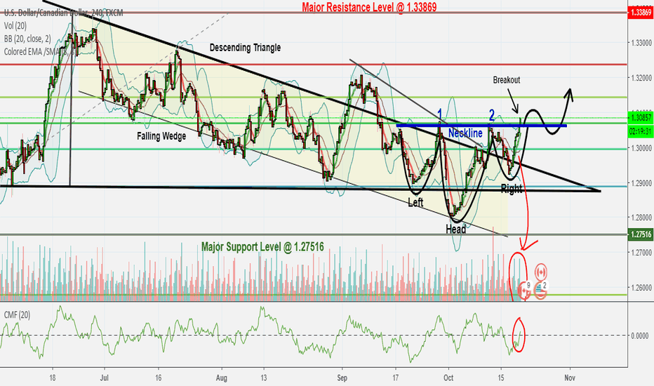 USDCAD: USDCAD Possible Downtrend Reversal