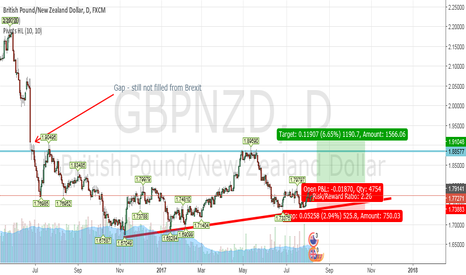 GBPNZD: GBPNZD Long entry