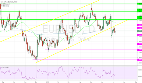 EURUSD: euro in trouble