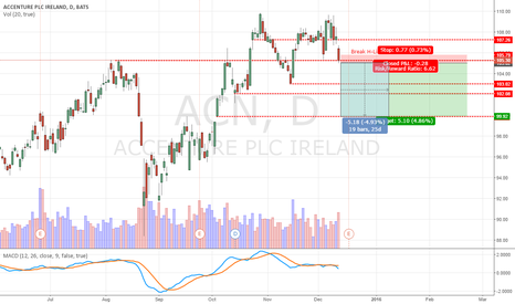 ACN: ACN Bearish
