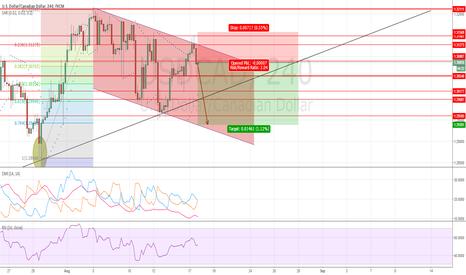 USDCAD: USDCAD: Descending channel suggests bearish US dollar.