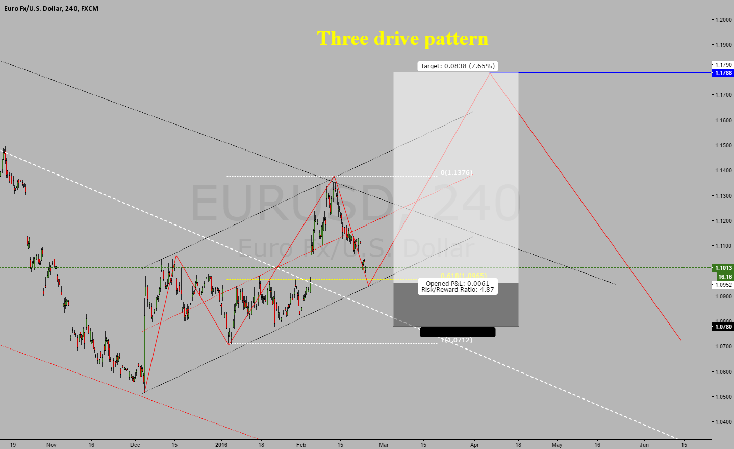 eurusd, possible three drive pattern