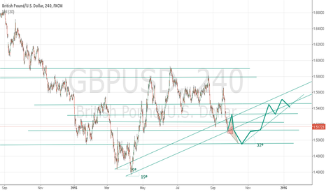 GBPUSD: predict fundamental end sept 2015 to january 2016