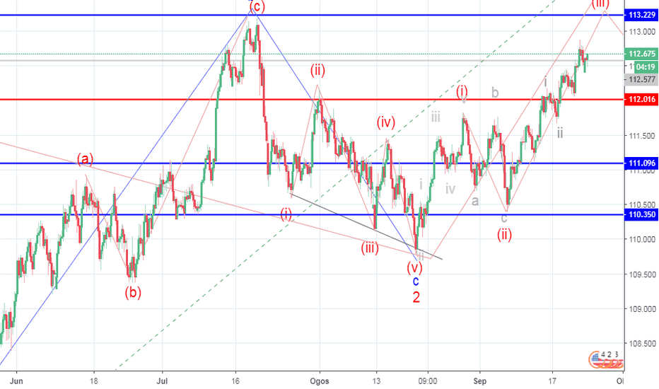 USDJPY: USD/JPY: analisisi wave