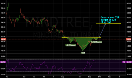 MINDTREE: Buying opportunity dont worry and just enjoy