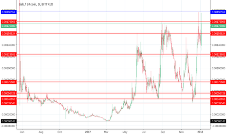 LSKBTC: LSK-BTC-USD - LISK 2018 - ¿beginning the year in blue sky?