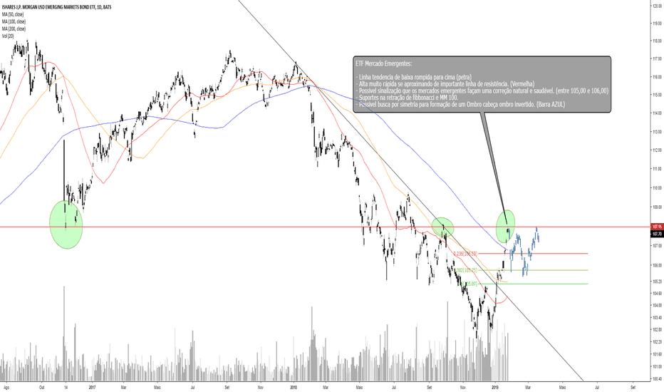 EMB: ETF de Mercados Emergentes Pode SINALIZAR para onde vai o IBOV